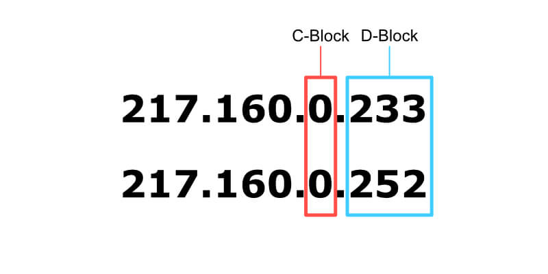 C-Block ip Adresse
