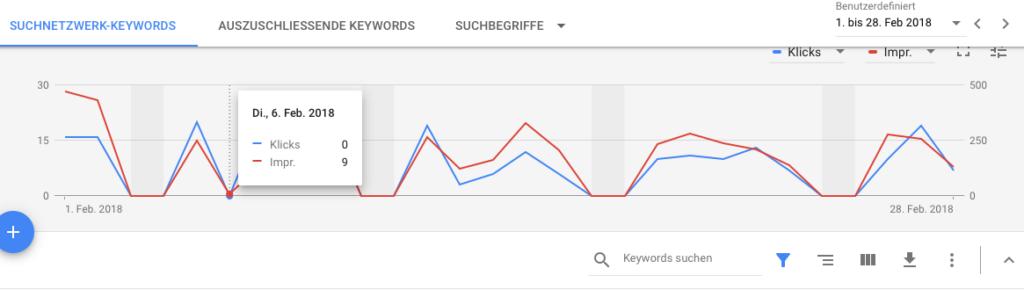 Auswertung von Google Adwords