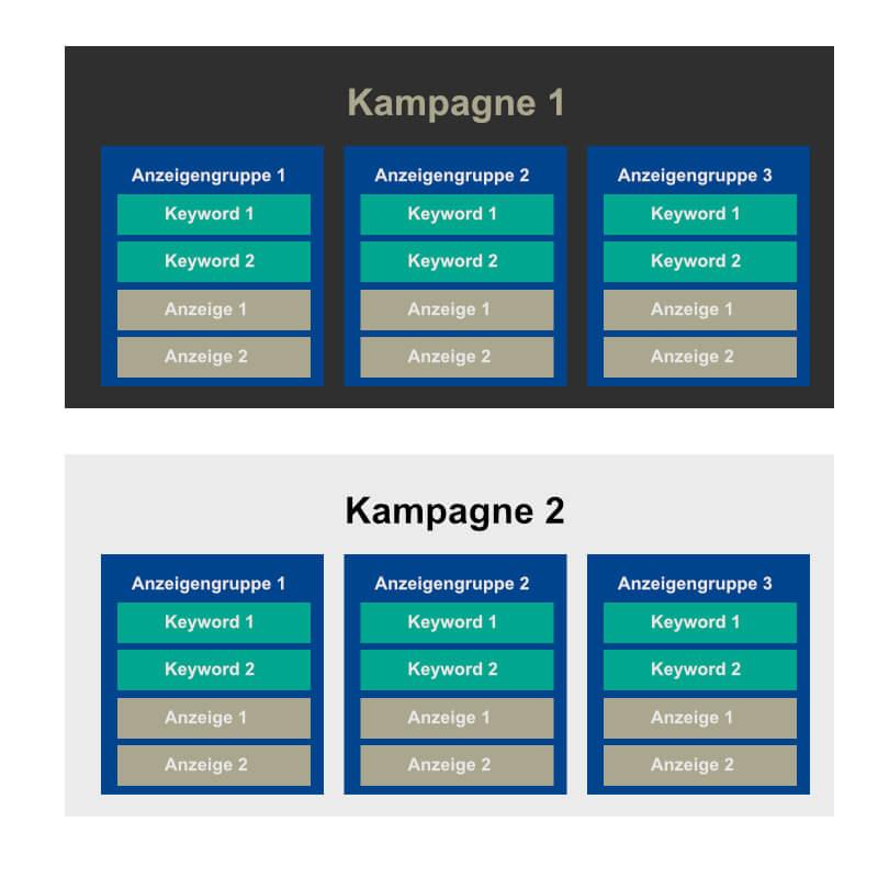 Struktur eines Adwordsaccounts in Kampagnen und Anzeigengruppen